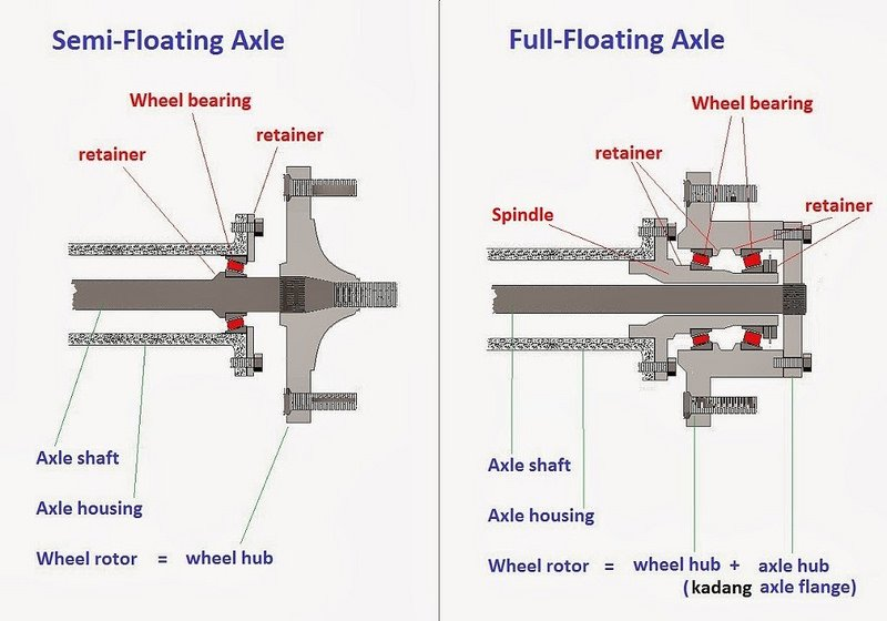 Full Floating Axle >> Full Float Vs Semi Float Axles Trucks Truck Accessories Mods